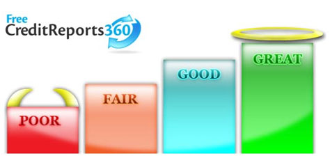 Fastest way to increase your credit score credit repair for 3 bureau credit report